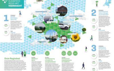 Het Rijk investeert 7,5 miljoen in Cleantech Regio