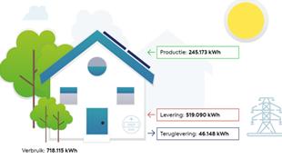 Meer inzicht in je energieverbruik